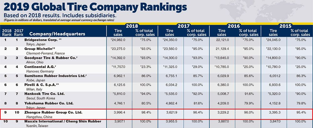 Westlake's brand owner ZC Rubber ranks No.9 among global tyre companies in 2019